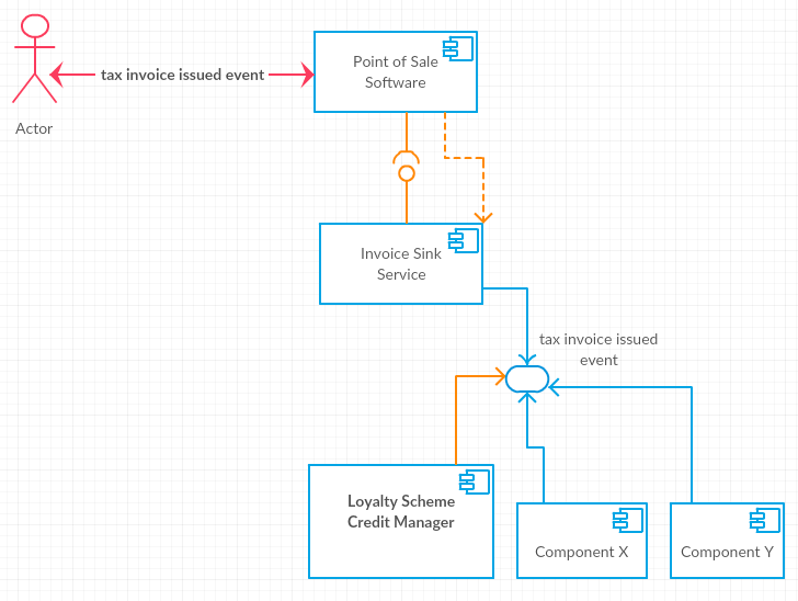 loyalty scheme component diagram event sharing
