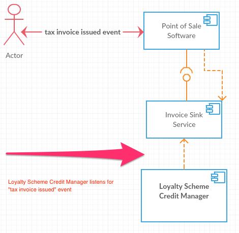 loyalty scheme component diagram reversed dependencies