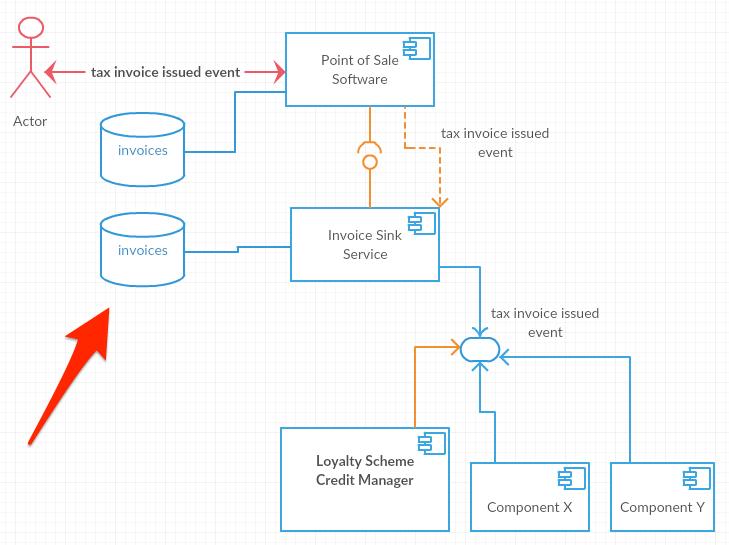 loyalty scheme component diagram